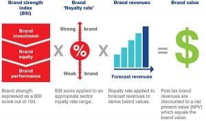 Brand Strength Index