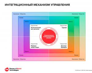 Вишневская Интеграционный механизм управления брендом