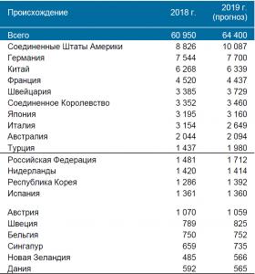 Международные заявки в разбивке по странам происхождения (Мадридская система) 2019